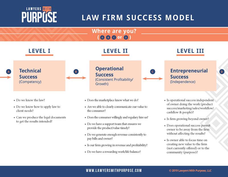 LWP_LawFirmSuccessModel