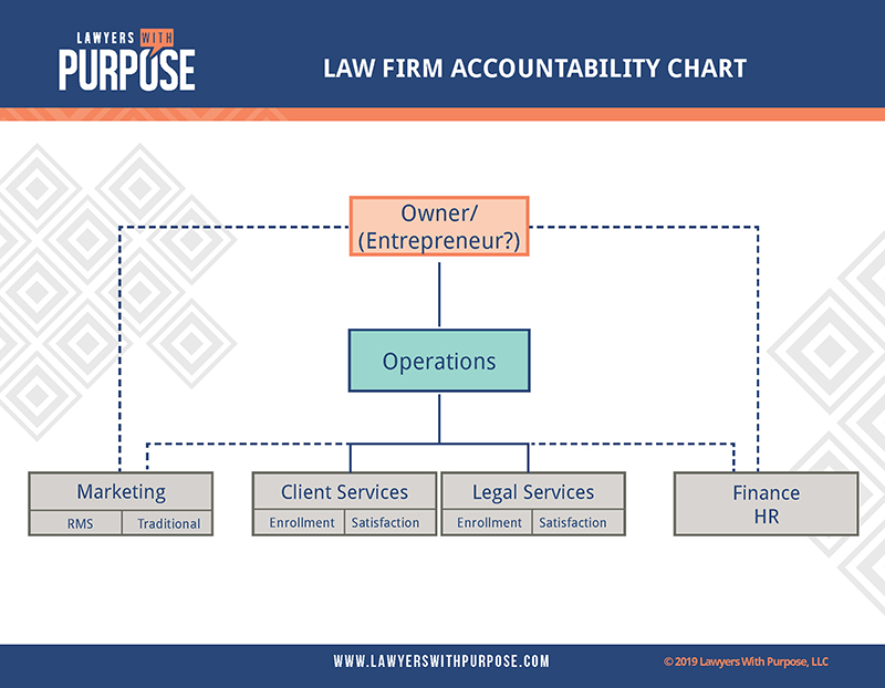 Law Firm Accountability Chart