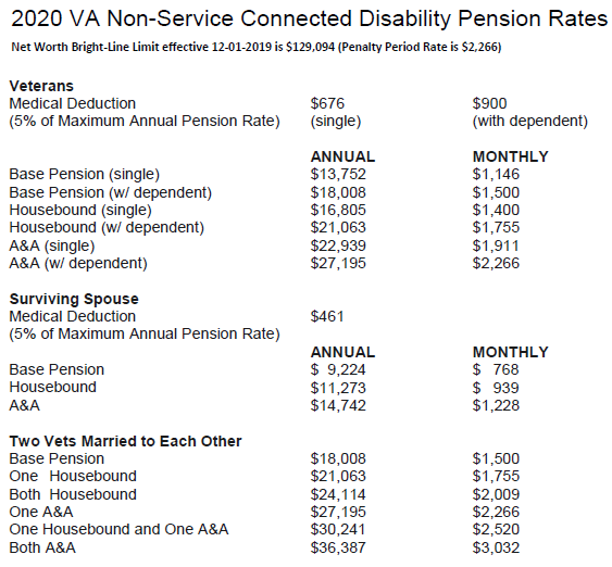 2020 VA Non-Service Connected Disability Pension Rates