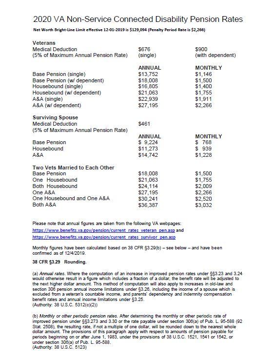 2020 VA Rates